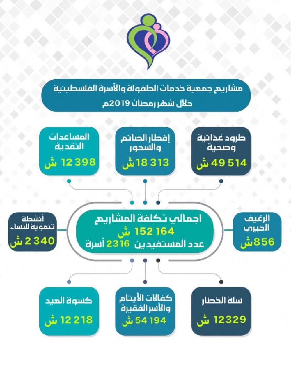 خدمات الطفولة : استفادة 2,316أسرة محتاجة من مشاريع رمضان الإغاثية