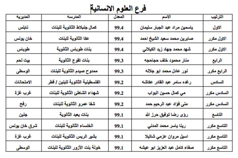 وكالة الرأي الفلسطينية طالع نتائج الثانوية العامة 2016